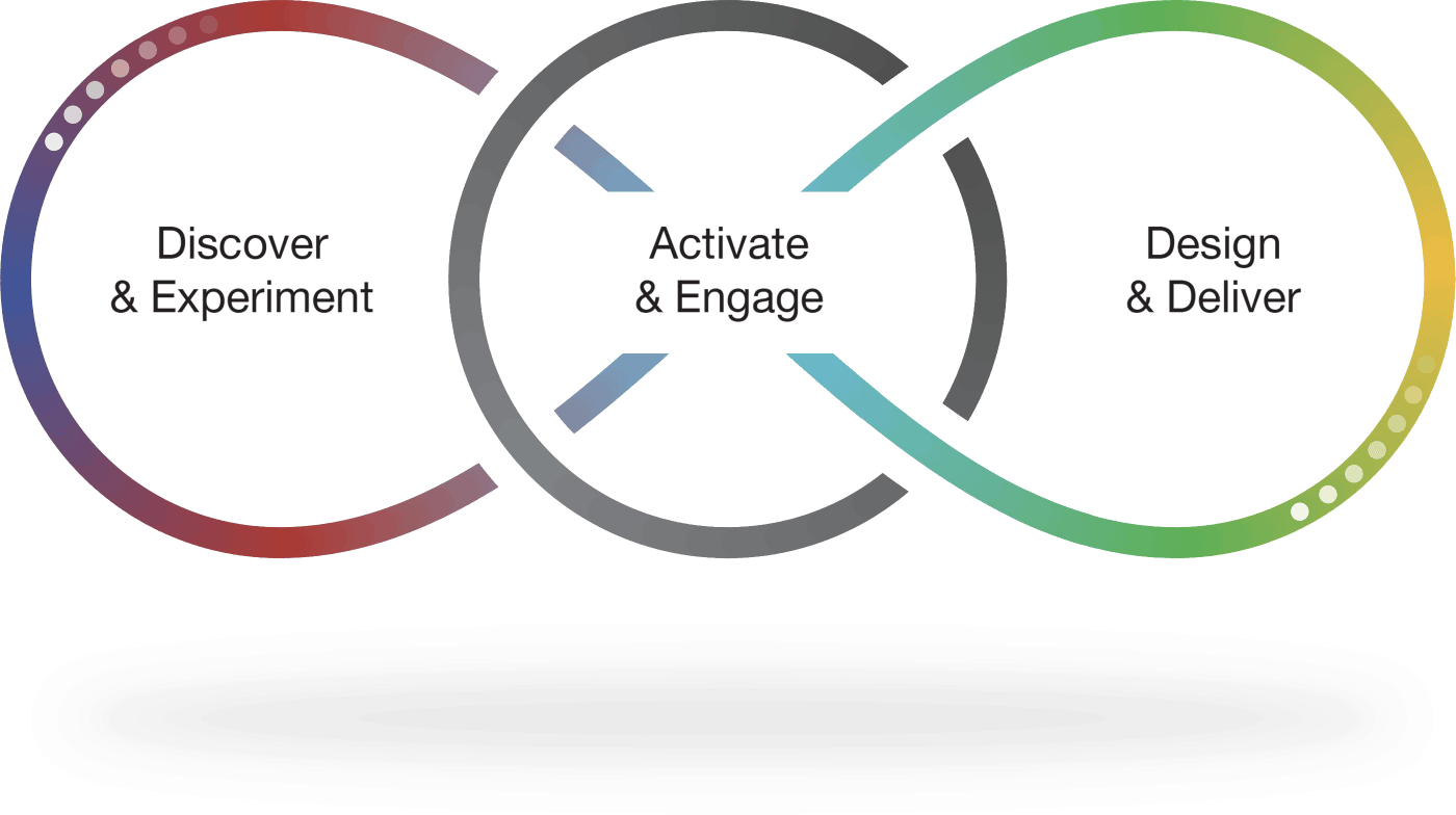 Discover & Experiment, Activate & Engage, Design & Deliver
